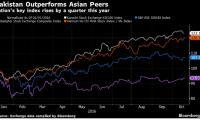 Bloomberg declares Pakistan Asia's best-performing stock market