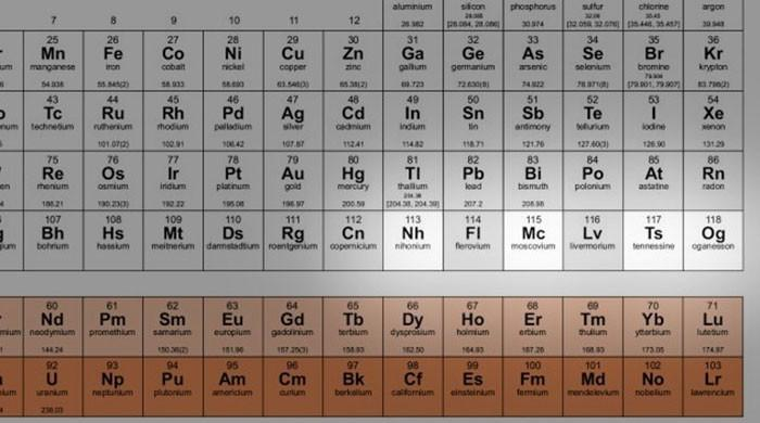 Periodic table expands with elements named after Japan, Moscow, Tennessee