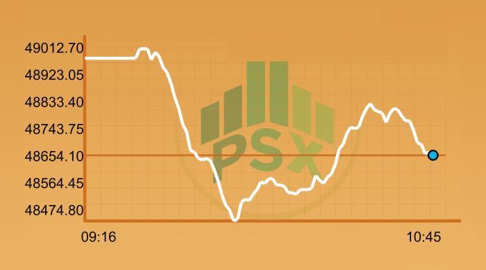 KSE-100 Index still on a breather, stays behind 50,000-point mark