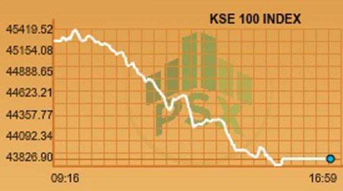 PSX closes in red over deteriorating political situation, index down by over 1,350 points
