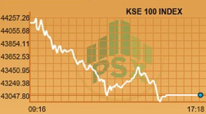 KSE-100 loses more than 1,000 points