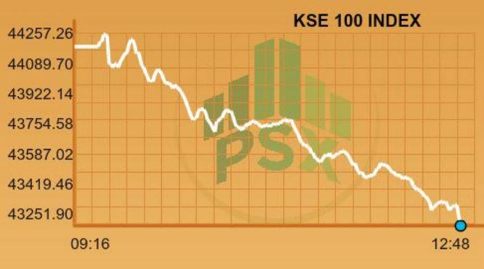 KSE-100 loses more than 900 points
