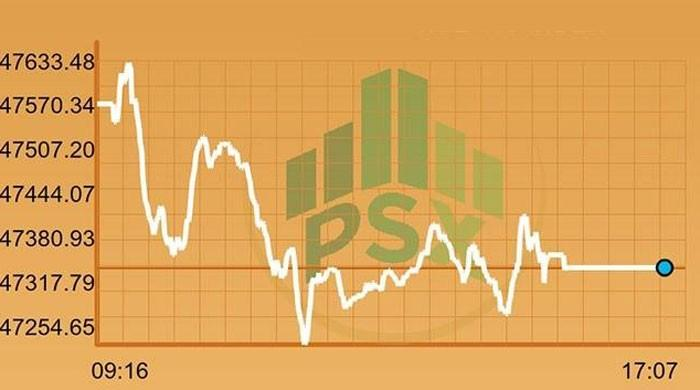 KSE-100 index drops to lowest point of 2017