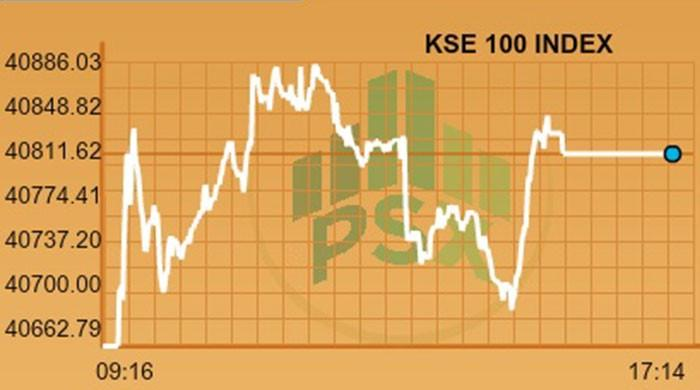 Bullish trend witnessed as PSX gains 150 points