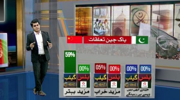 Unemployment, inflation considered Pakistan's biggest problems: Survey