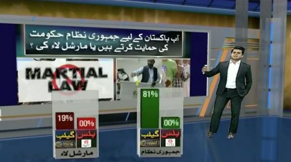 What do you prefer for Pakistan – democracy or dictatorship?