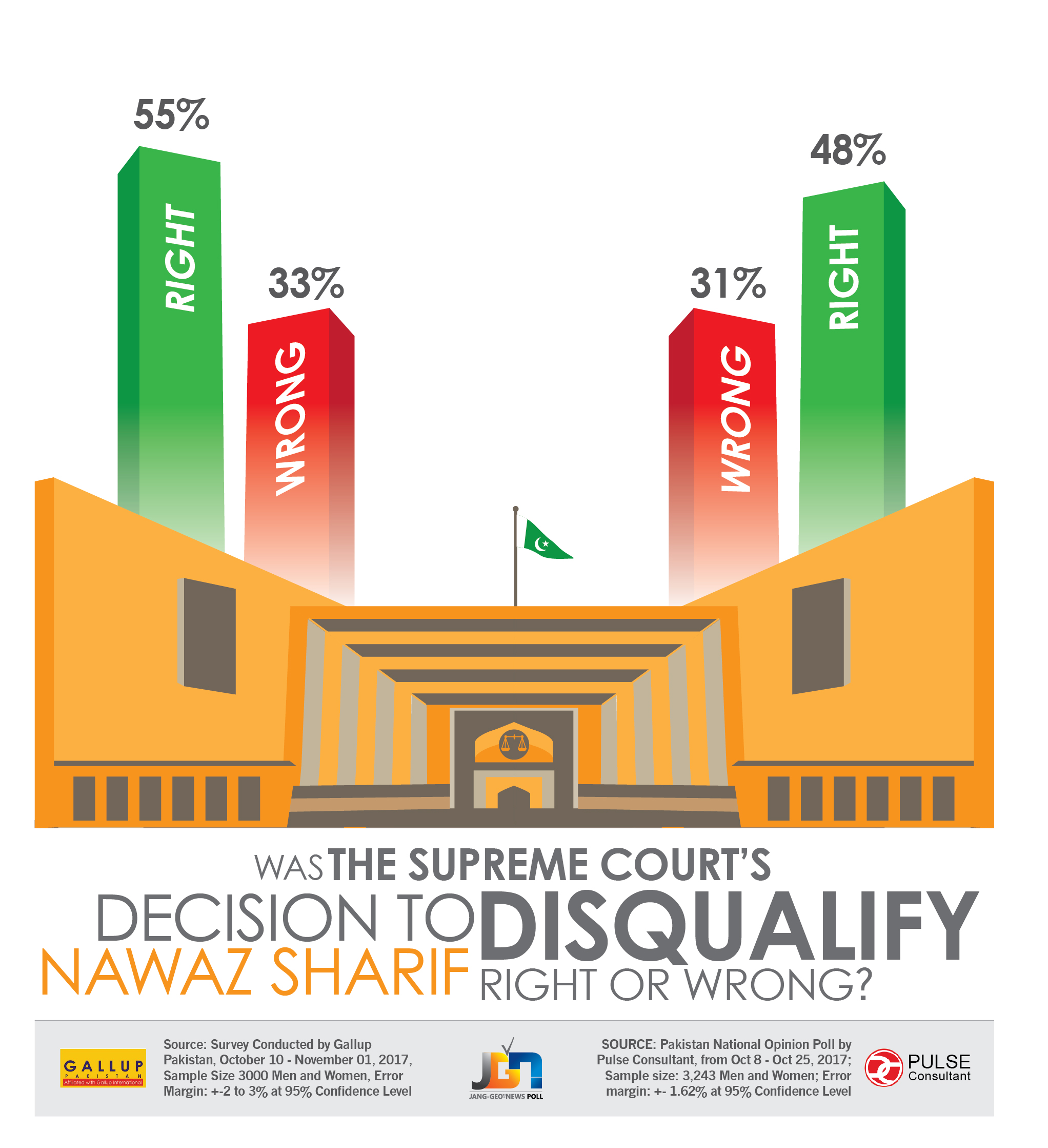 PML-N remains most popular party, Nawaz most favourite