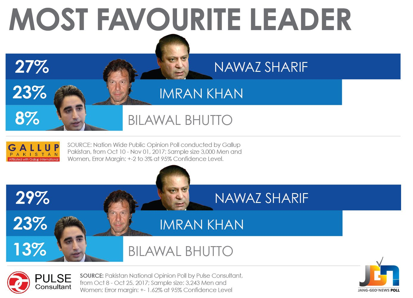 After Nawaz And Imran Who Is Most Popular In Pti And Pml N