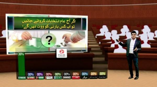 اگر آج عام انتخابات کروانے جائیں تو آپ کس پارٹی کو ووٹ دیں گے ؟