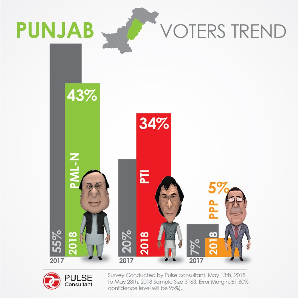 Pulse Survey: Punjab voter preference (Slide 1-3)
