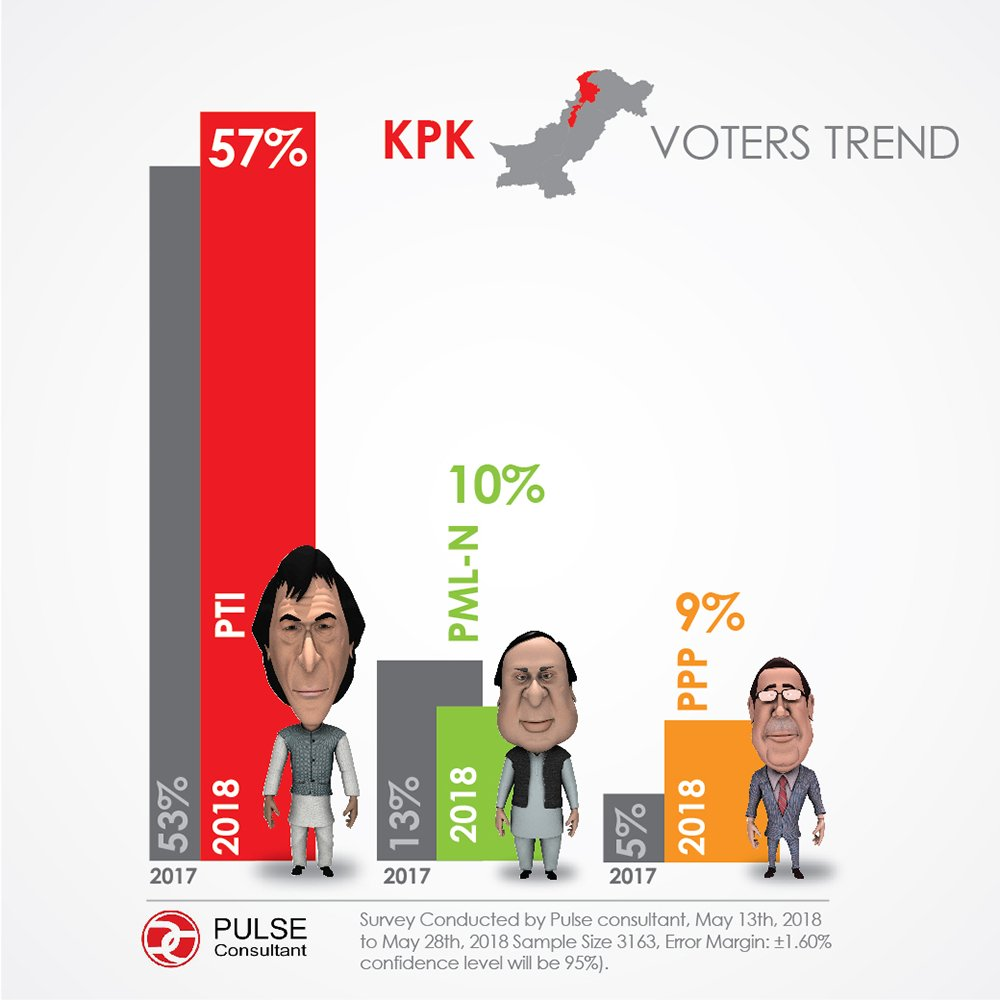 Pulse survey: KPK voter preference (Slide 1-2)