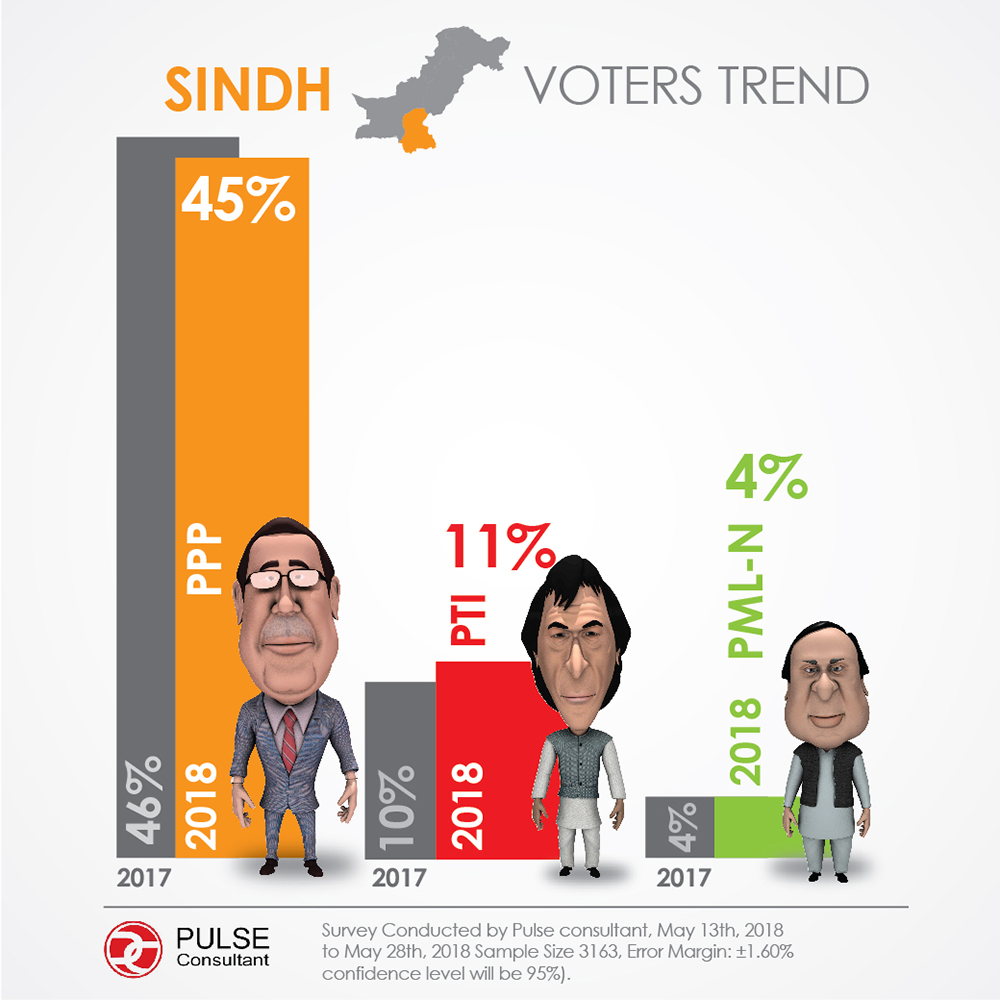 Pulse survey: Sindh voter preference (Slide 1-2)