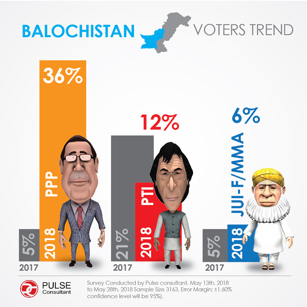 Pulse survey: Balochistan voter preference (Slide 1-2)