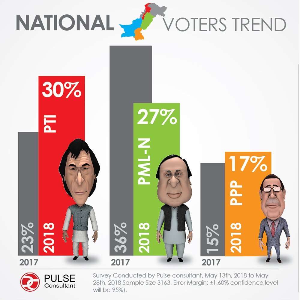 Pulse Survey: Pakistan voter preference (Slide 1-2)