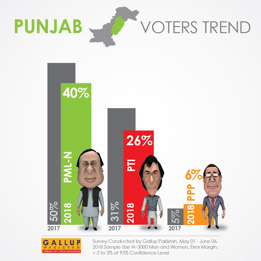 Gallup Survey: Punjab voter preference (Slide 2-3)