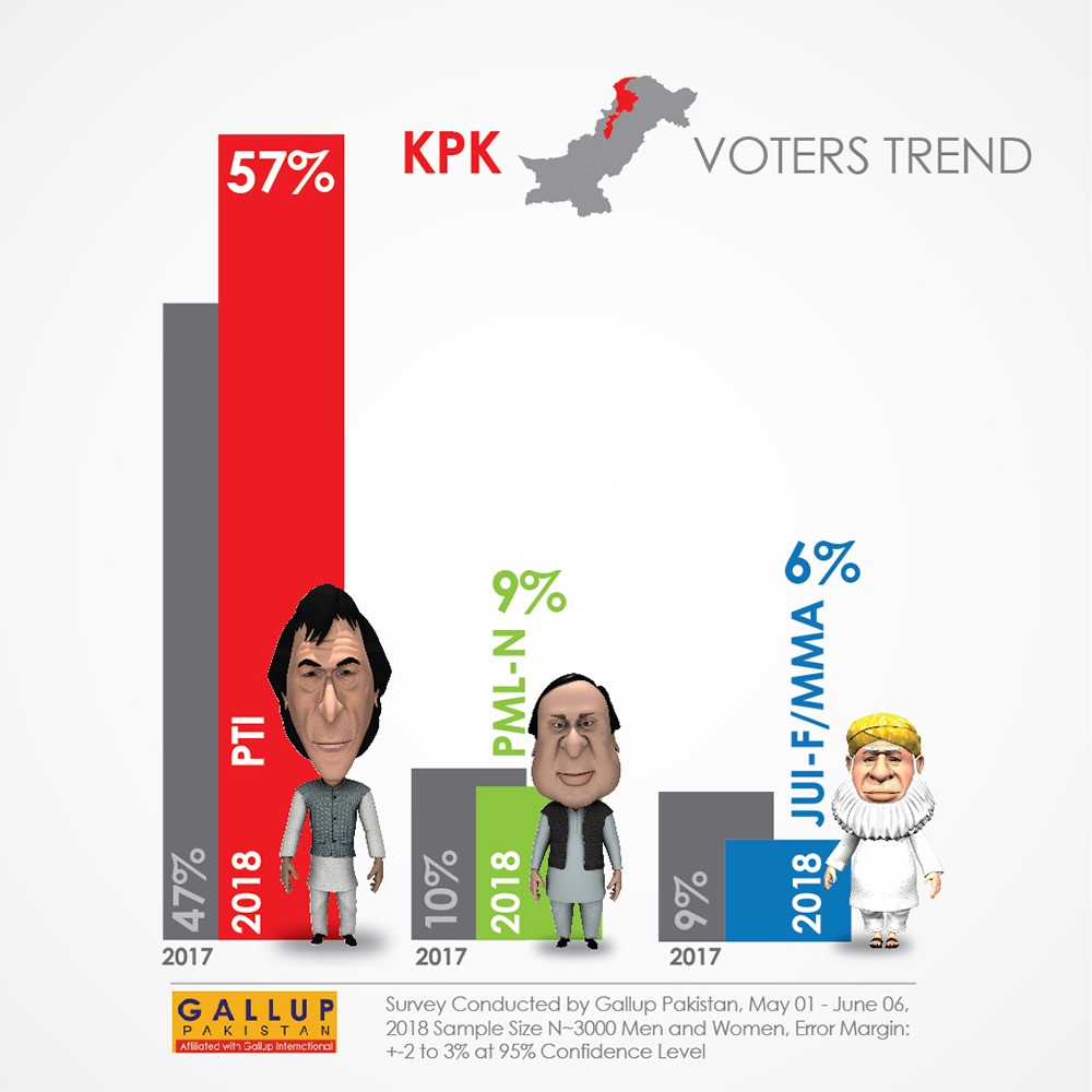 Gallup Survey: KPK voter preference (Slide 2-2)