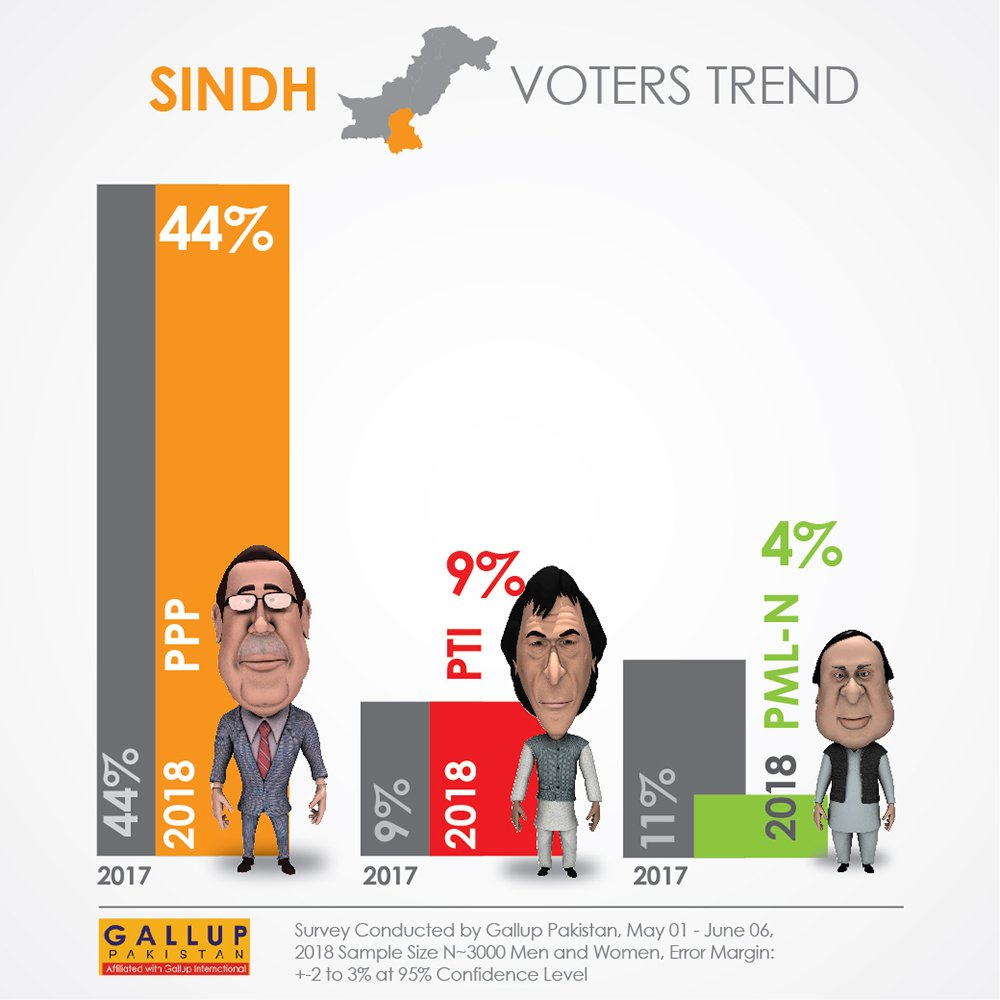 Gallup survey: Sindh voter preference (Slide 2-2)