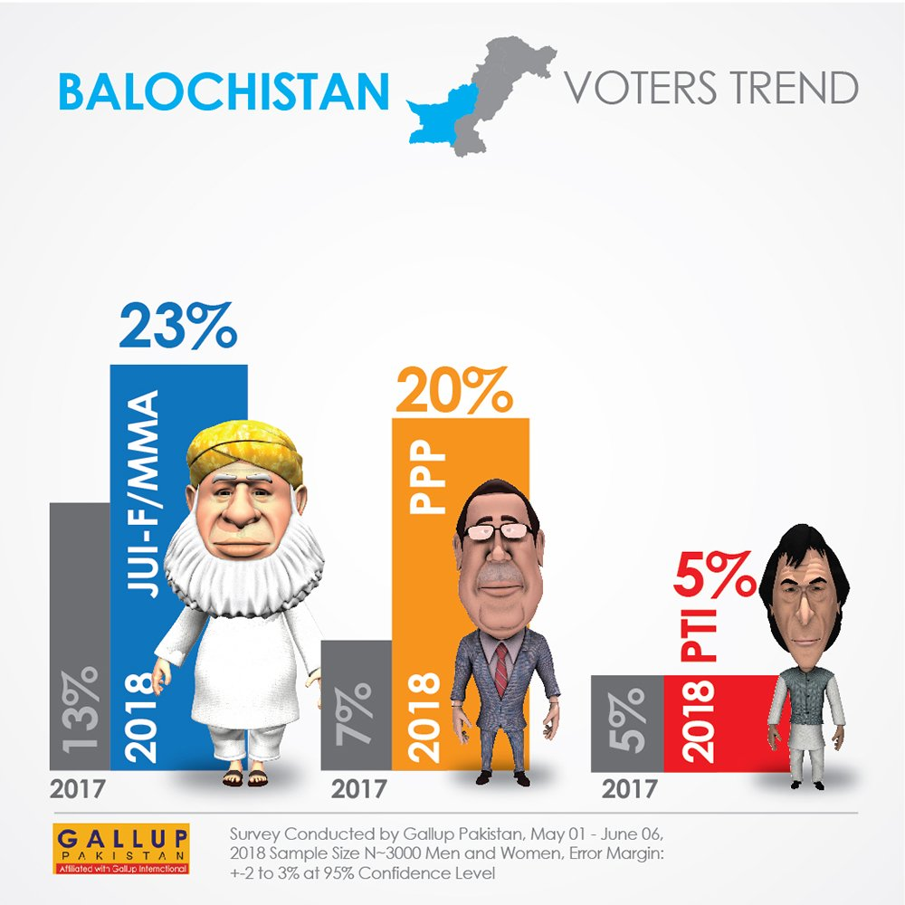 Gallup survey: Balochistan voter survey (Slide 2-2)