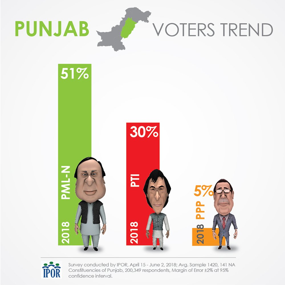 IPOR survey: Punjab voter preference (Slide 3-3)