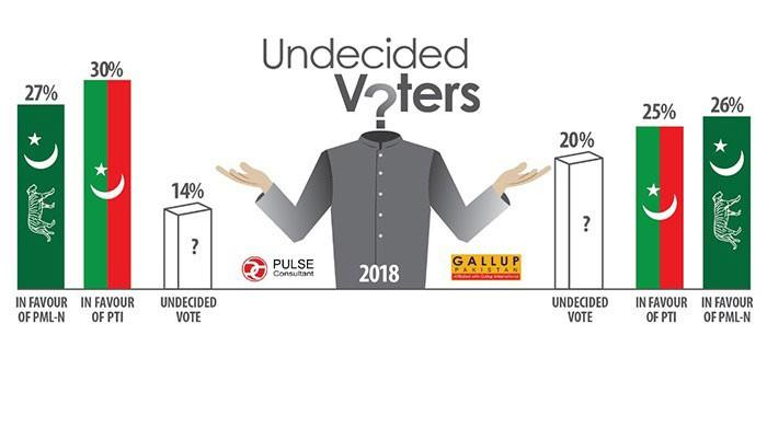 The undecided voters will decide Pakistan's future