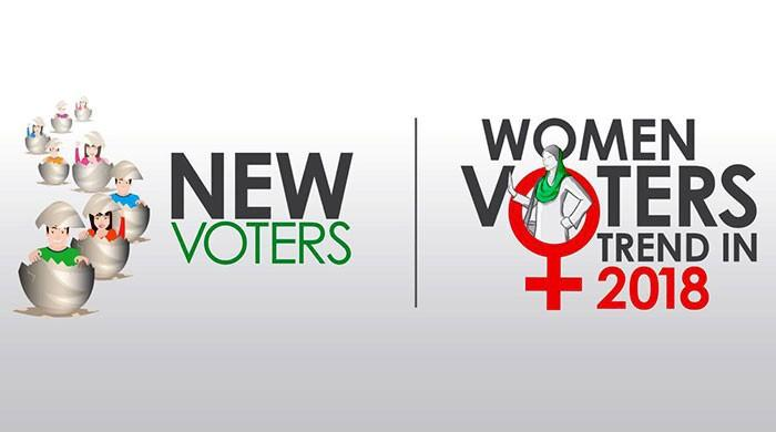 PML-N attracting female, PTI more youth voters