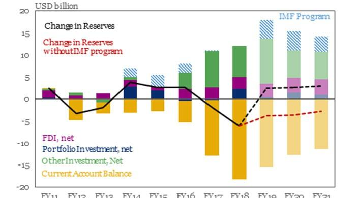 Potential IMF program for Pakistan to be around $15bn: IIF
