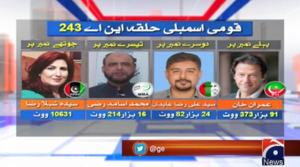 22 in the run for NA-243 by-election