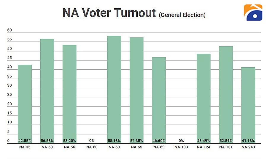 By-election: Higher per cent turnout of voters in provincial