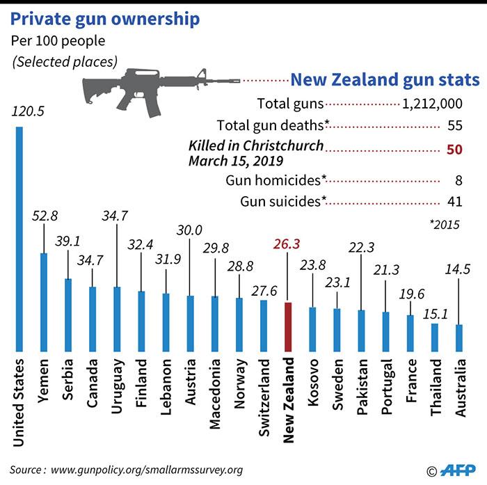 NZ bans assault weapons after Christchurch shootings | World