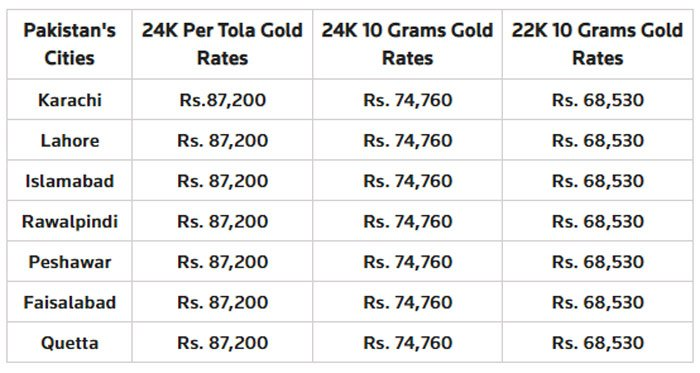 Gold Rate In Pakistan Today S Gold Price October 21 2019