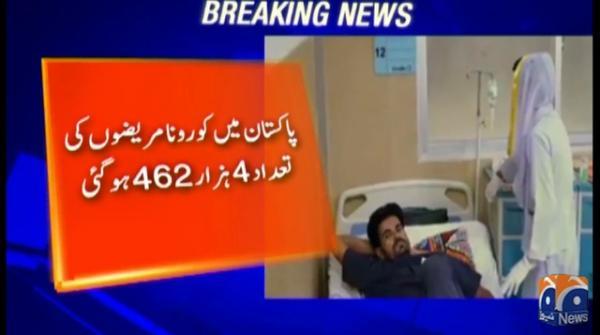 Pakistan's coronavirus tally crosses 4,200