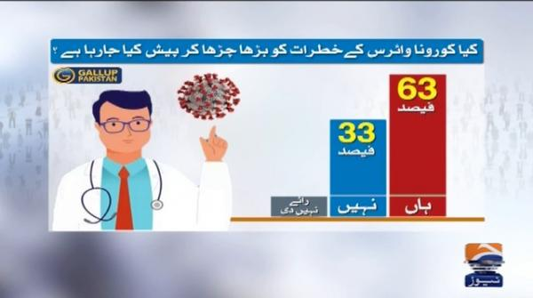 63% Pakistanis doubt dangers of COVID-19: survey