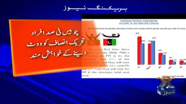 PML-N passes PTI in popularity among masses
