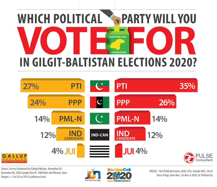 Gb Election 2020 Surveys Reveal Pti Ahead Of Ppp Pml N