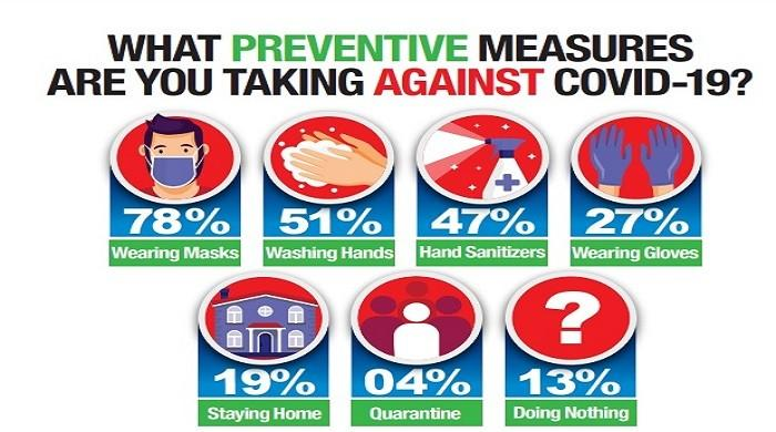 More than 70% Pakistanis wear a mask for protection against coronavirus, survey reveals