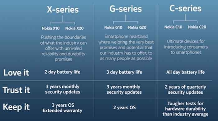 The biggest Nokia phone launch yet introduces a new portfolio that consumers will love, trust and want to keep
