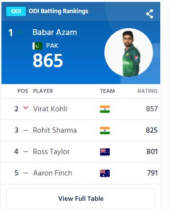 Babar Azam 1st ODI Batsman In World