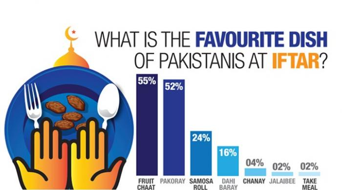 What is Pakistan's favourite dish for iftar, sehri?
