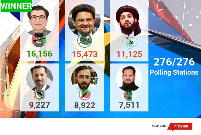 NA-249 by-poll: PML-N, PTI and others reject PPP's victory