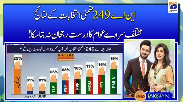 NA 249 By Election ke Nataij Mukhtalif Survey Awam ka Durust Rujhan Na Bata Saka..!!