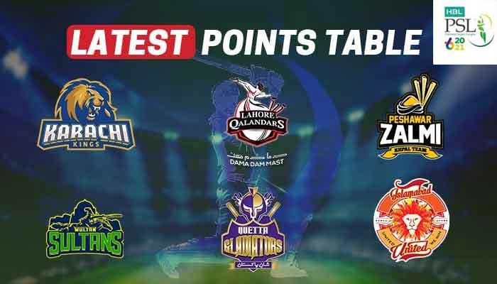 PSL 2021 points table: Karachi Kings reach play-offs after beating Quetta Gladiators
