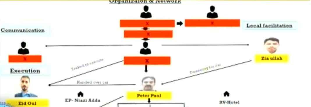 The terrorist network. — Geo News