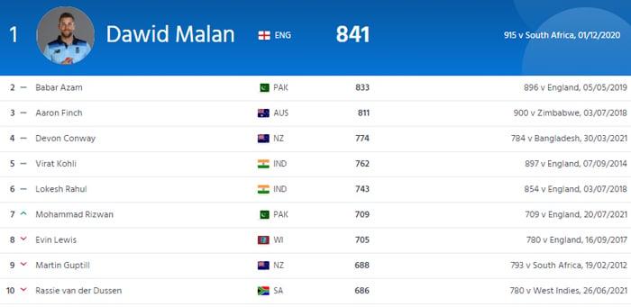 International Cricket Councils Mens T20I Batting Rankings. — ICC