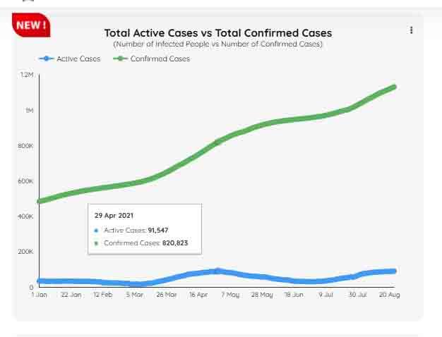 Active cases graph. -Courtesy covid.gov,pk