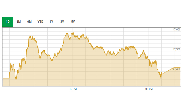 KSE-100 trading curve