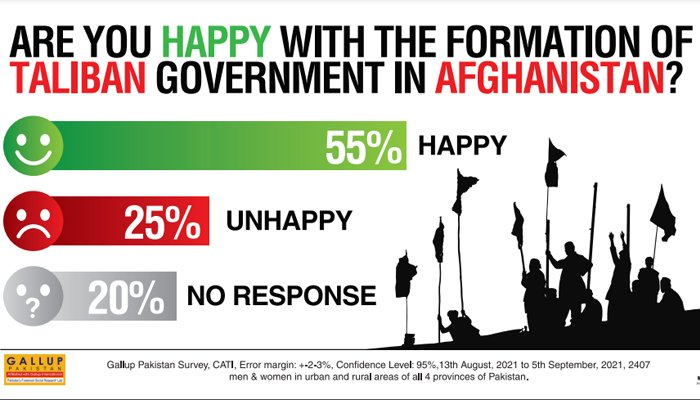 Results of a survey conducted by Gallup Pakistan.
