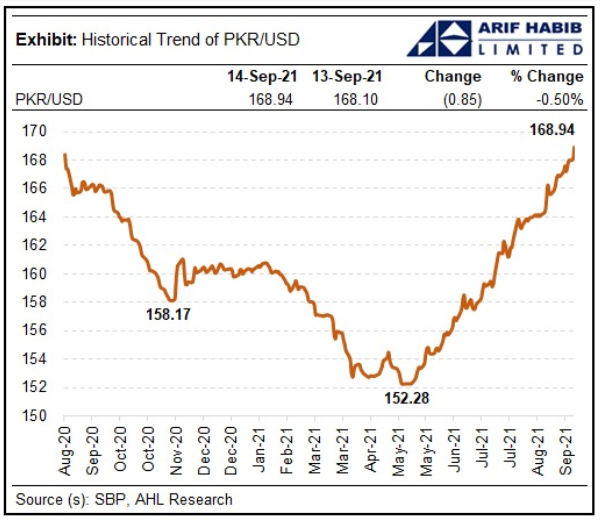 Currency graph. — Arif Habib Limited