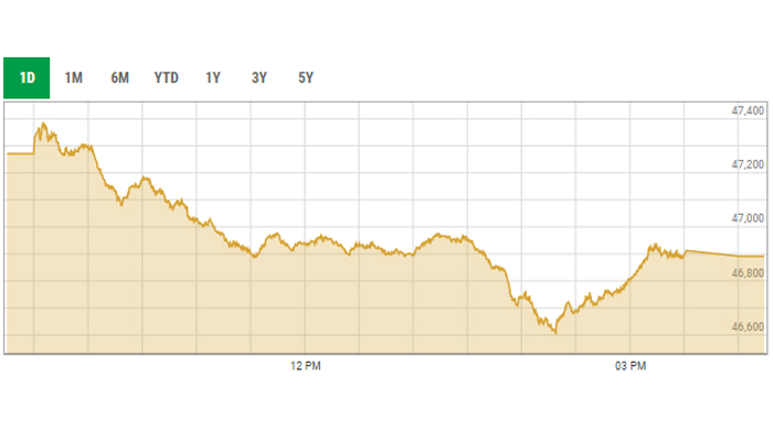 Bears pull KSE-100 index below 47,000-point mark