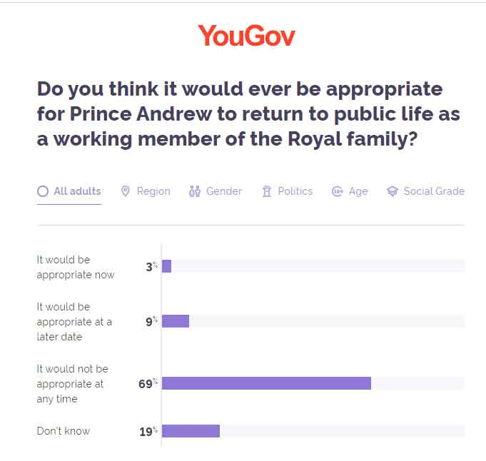 Poll results show majority of Britons think Prince Andrew should never return to public life
