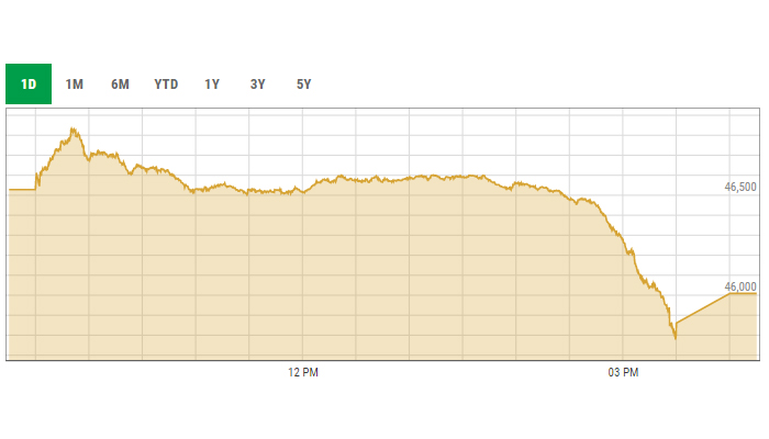 Benchmark KSE-100 index intra-day curve